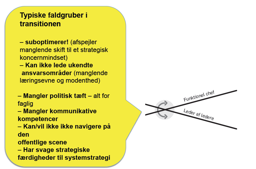 FALDGRUPPER FOR
