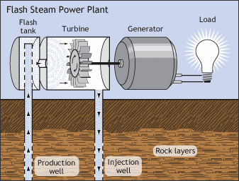 Figur 8: Tør-damp anlæg (http://www1.eere.energy.gov/geothermal/powerplants.
