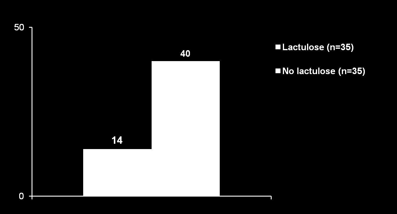 Laktulose til at forhindre HE Patients with HE (%) * *p=0.