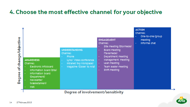 Channels The Objective / Involvement relationship Channels The Communication Plan Awareness 1. Audience 2. Objective 3. Key Message 4. Channel 5. Timing 6.