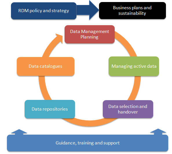 Datamanagement services Data Management
