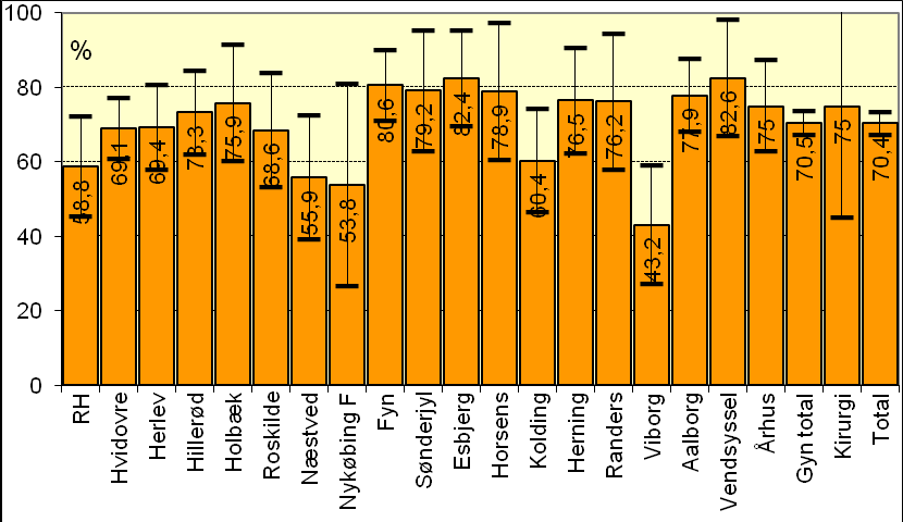 Fig. 3.4 Ectopic pregnancies undergoing laparoscopy, laparotomy or no surgery at different departments in 2013. Absolute numbers indicated in columns.