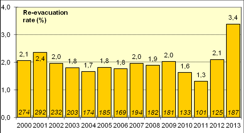Fig. 5.5 (Indikator 9) Proportion (%) of medically treated 1st trimester abortions that is undergoing evacuation at different departments in 2013. N=9,409, n=467 95% confidence limits indicated Fig.