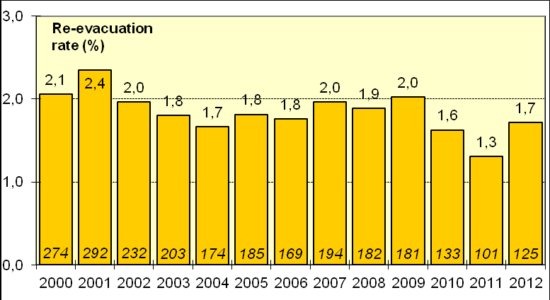 Fig. 5.5 (Indikator 9) Proportion (%) of medically treated 1st trimester abortions that is undergoing evacuation at different departments in 2012. GA < 9 uger.