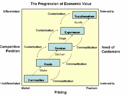 Figur 3: Shifting Up the Progression of Economic Value (Pine og Gilmore 2011, 34) Figuren forklarer princippet fra ovenover, om at brugertilpasning rykker varer et niveau op, og at kommodificering