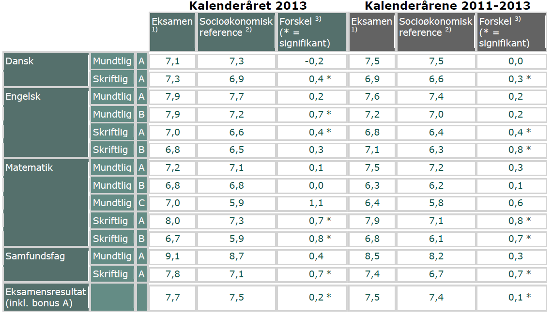 Tabel 1. Socioøkonomisk reference for Silkeborg Gymnasium for 2013 og for perioden 2011-13.