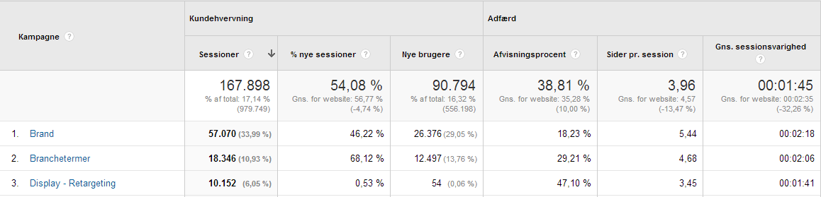 AdWords data i Analytics Google