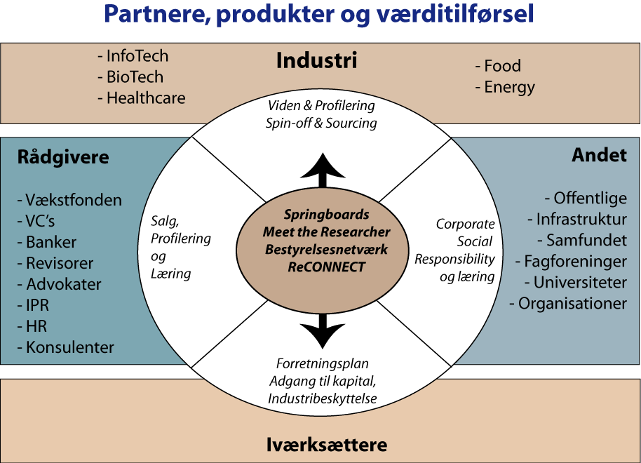 forskningsresultater (ved meet-the-researcher arrangementer).