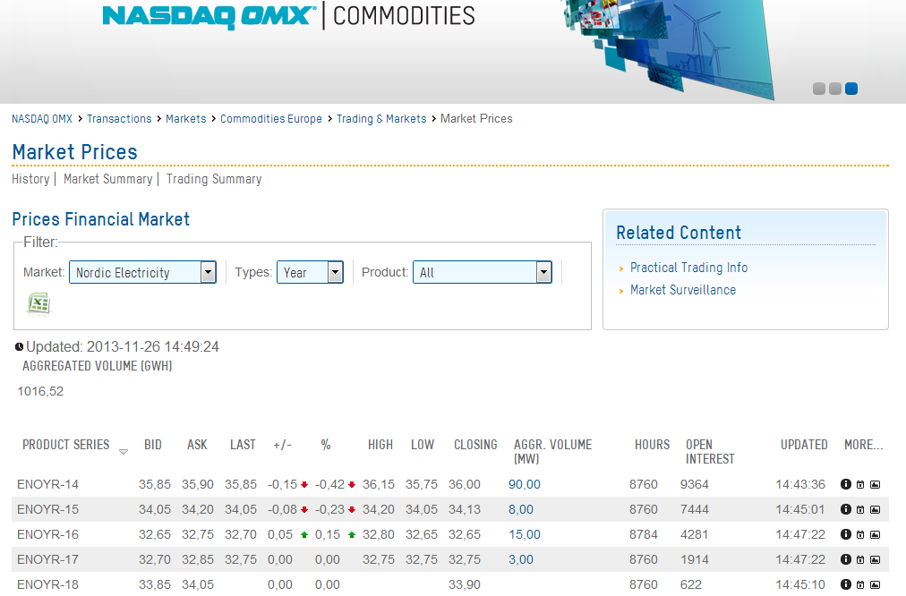 Bilag J NASDAQ Markedspriser Kilde: Nasdaqomx.com (2013).Marked prices Nordic electricity- Year.
