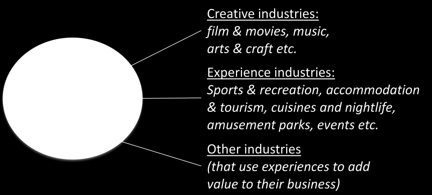 Case Delimitation In categorizing the sources of experience economy, the Danish Business Authority divided experience-provider industries to a circle of three layers, where the inner circles are more