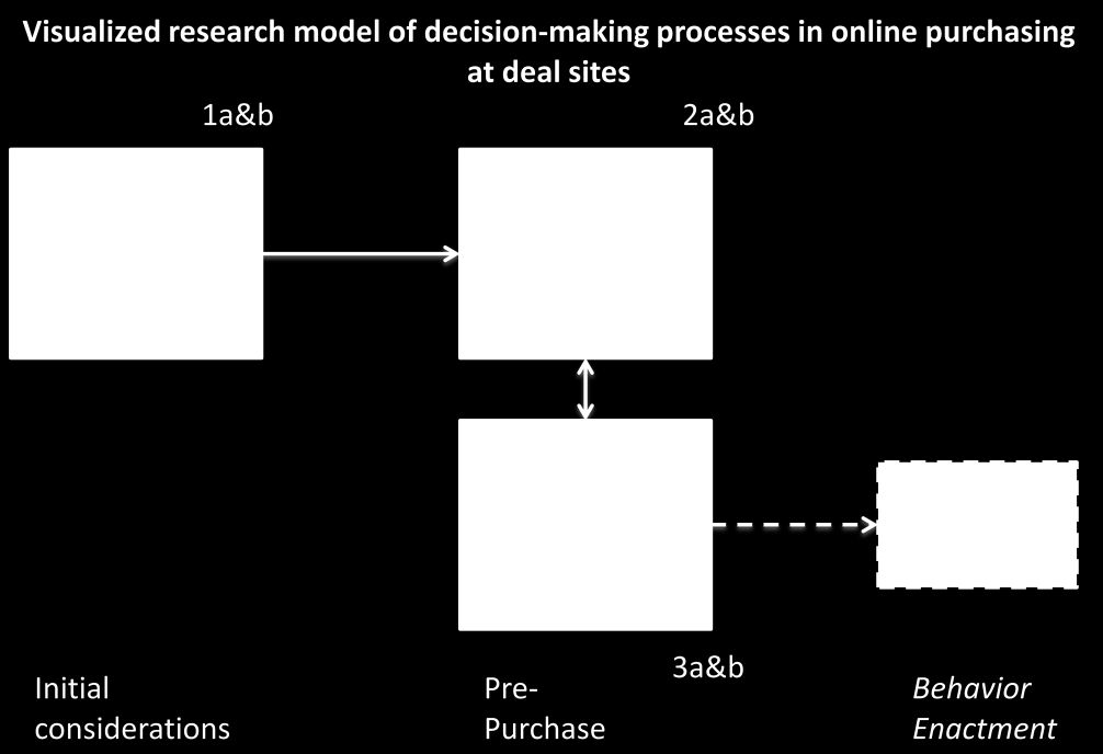 Theoretical Framework Figure 7: Visualized Research Model of Decision-Making Processes in Online Purchasing at Deal Sites The model s primary objective is to categorize the decisions being made,