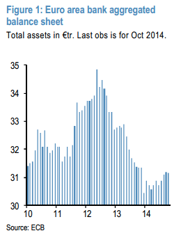Deleveraging of assets in European banks Since the crisis banks across the world have continued to deleverage European