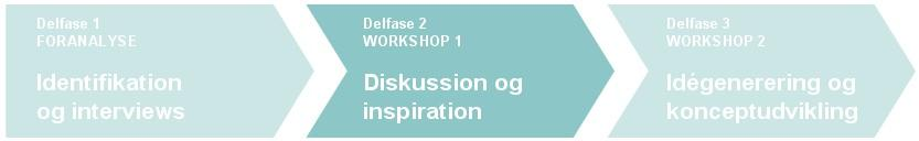 Delfase 2: Workshop 1 Seks