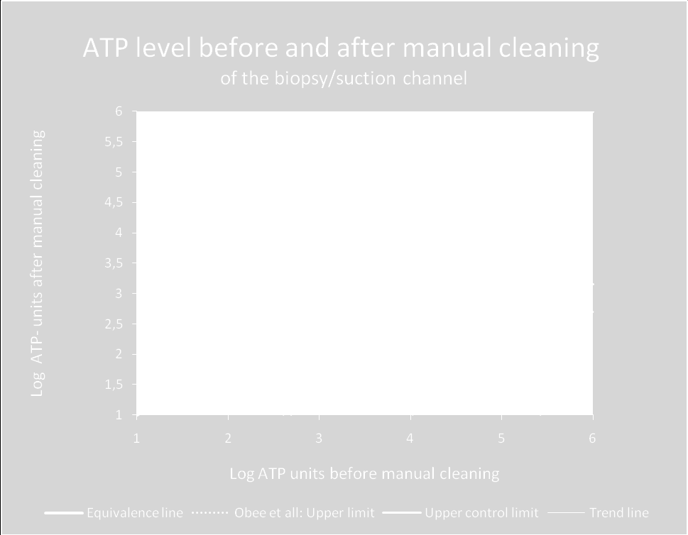 Log ATP-units 11 16 21 26 31 36 41 46 51 56 61 66 71 76 81 86 91 96 ATP residuals after manual cleaning of the biopsy/suchtion channel with a cleaning brush or Channel Cleaner Ball Brushes * UCL 3,0