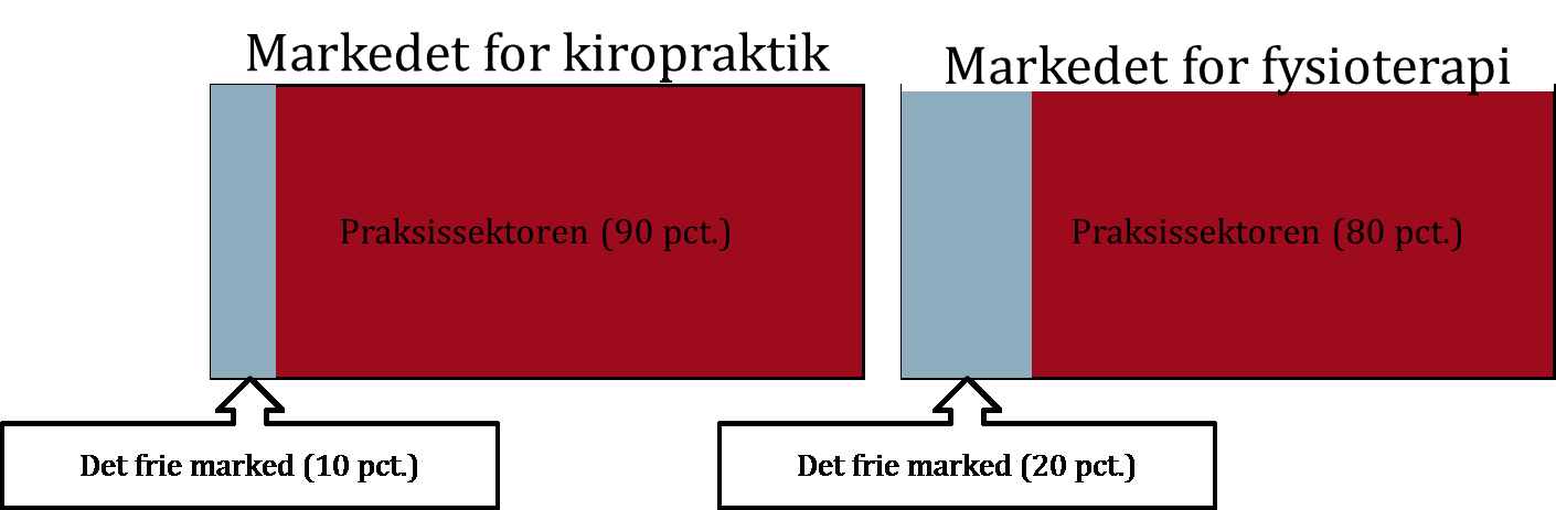 SIDE 15 MARKEDERNE FOR PRIVATE KIROPRAKTORER OG FYSIOTERAPEUTER Figur 2.