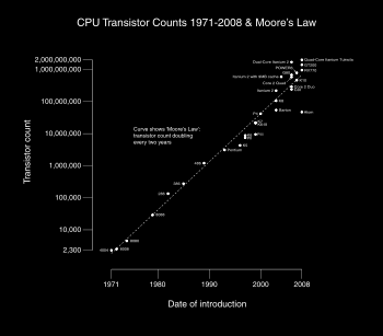 The number of transistors that can be placed inexpensively on an
