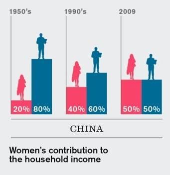 She-conomy The average American woman is expected to earn more than the average American male by 2028.