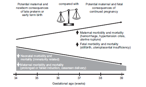 Timing of Indicated Late-Preterm and Early-Term Birth Catherine Y. Spong, MD, Brian M.