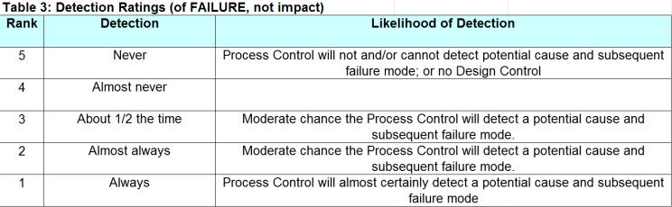 Current Controls Detection RPN Recommended action