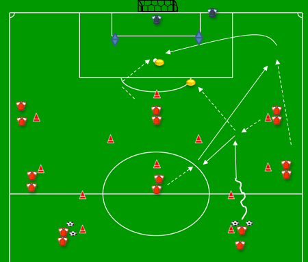 INTERMEDIATE FORM 1 VARIATON A PASSING + FINISHING GAME Description: Centre-back is dribbling in Winger becomes available between the lines Centre-back plays ball to winger fullback runs deep Winger
