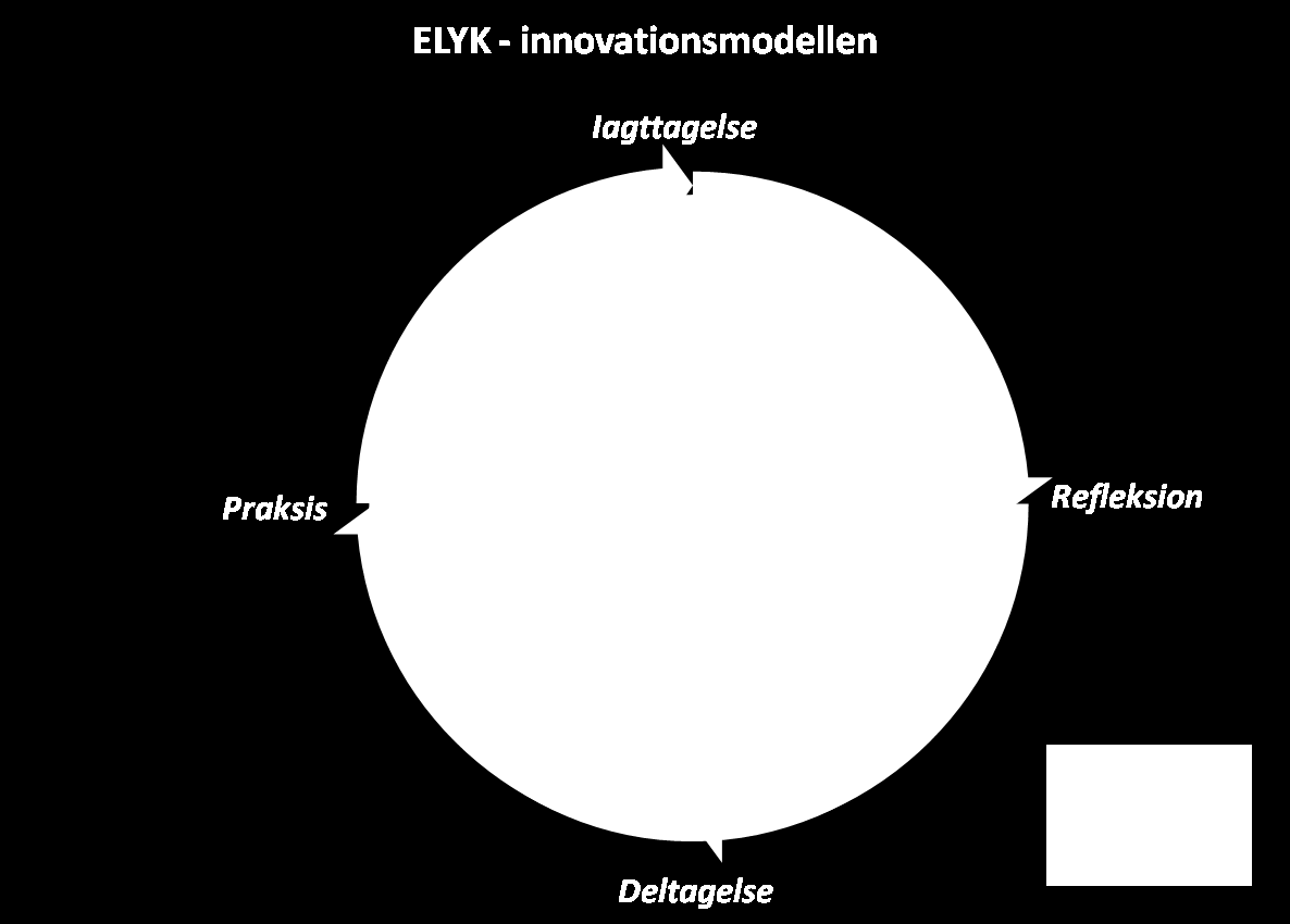 Model for brugerdreven forskningsbaseret innovation af didaktiske design 5 En iterativ model i fire faser ELYK-innovationsmodellen skitserer en iterativ proces i fire faser.
