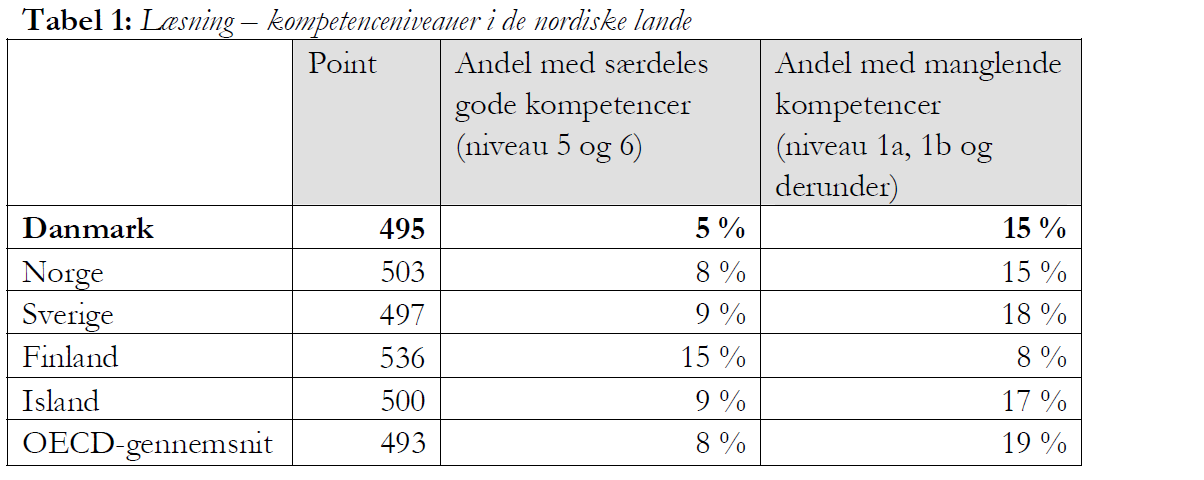 Low og high achievers er et problem for DK