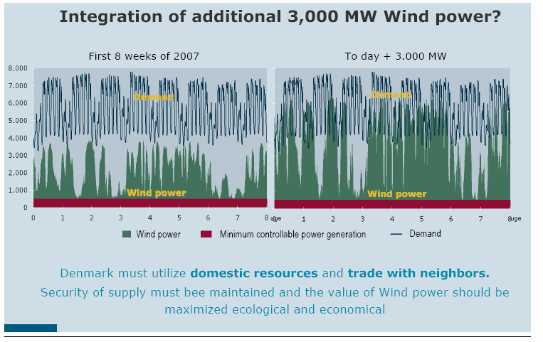 Power Demand and Wind