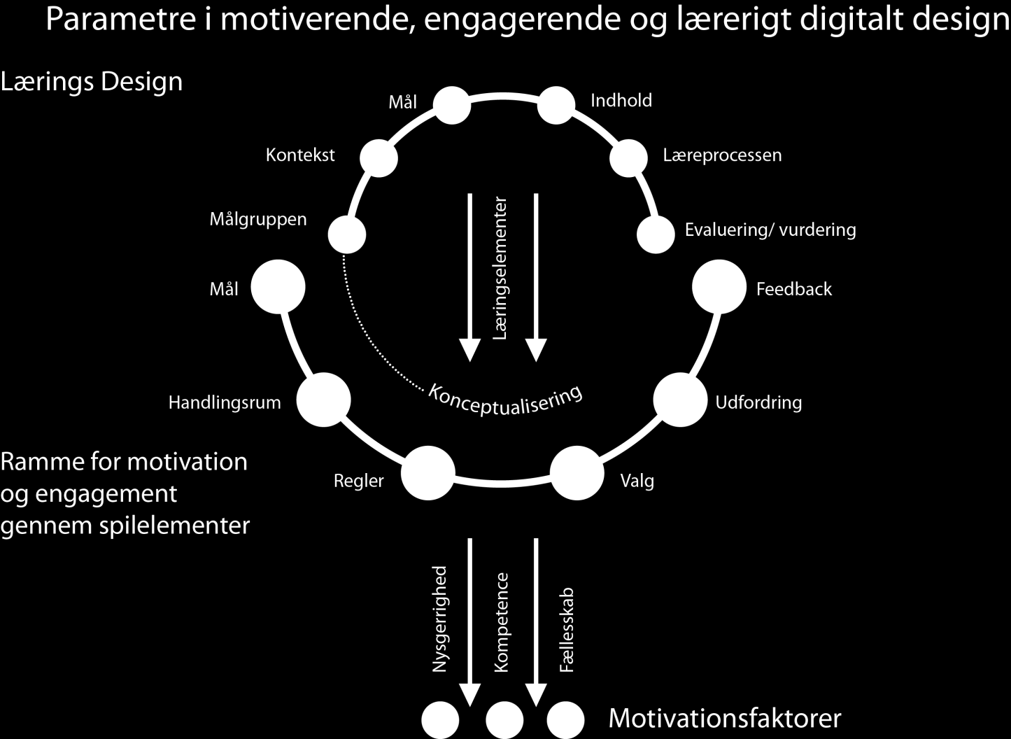 Smiley-modellen Model for engaging and