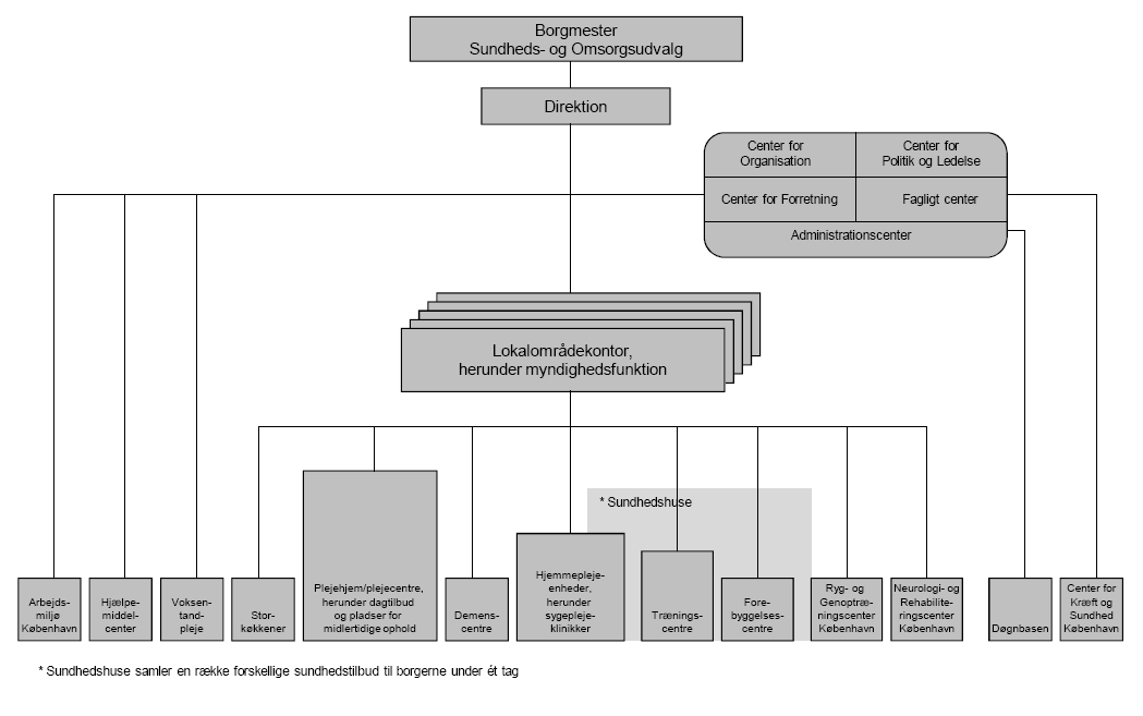 Organisationsdiagram for