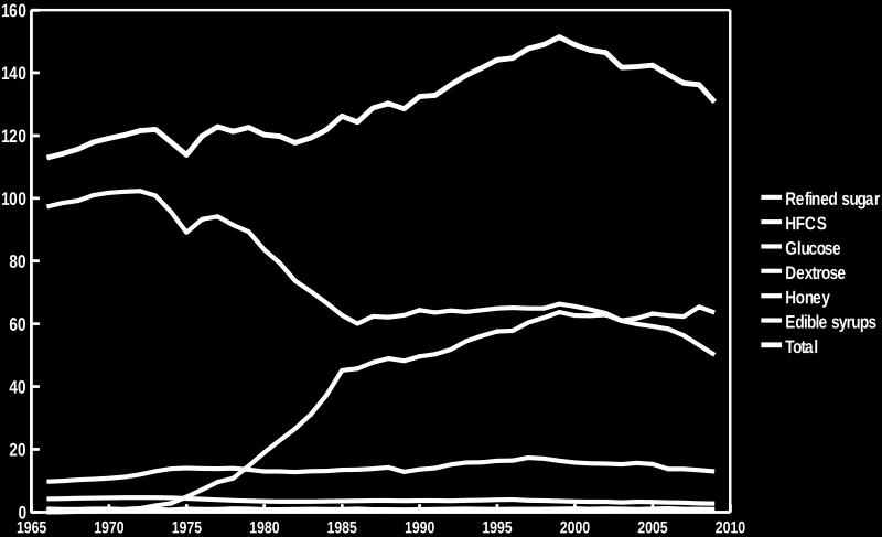 US sweetener consumption, 1966-2009, in dry pounds.
