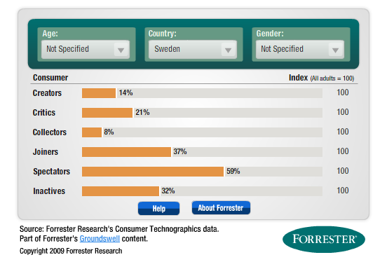 Kilde: Forrester Research's European Technographics Benchmark Survey, Q2 2010, 25,535 Thu Jul 07 2011 13:37:32 GMT+0200 (Rom, sommertid) http://www.forrester.com/empowered/tool_consumer.