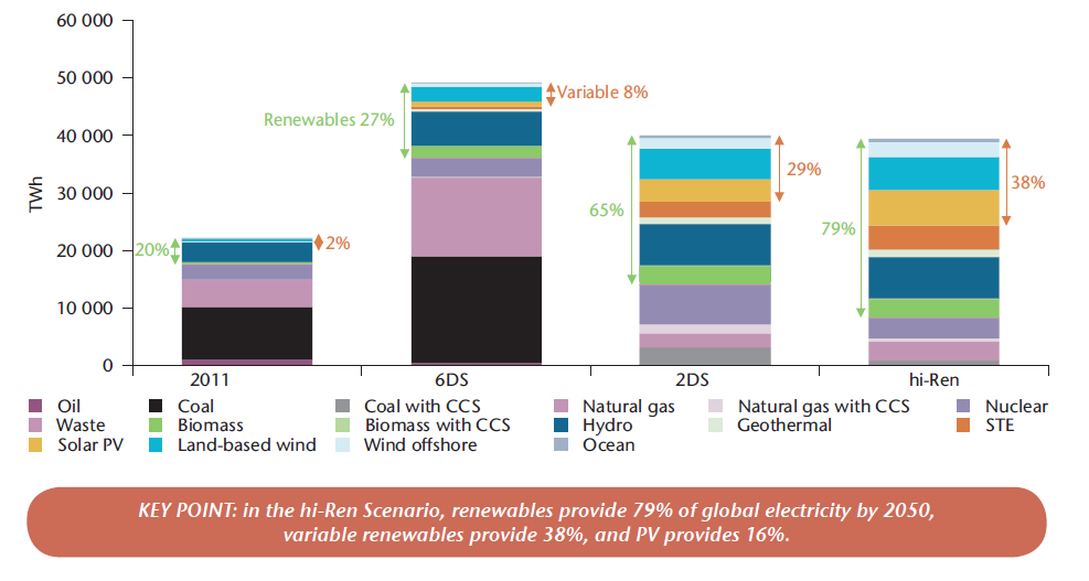 Global electricity mix 2011 / 2050 (IEA ETP scenarios