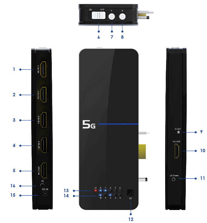 1. Produktoversigt 1.1 4 ind 2 ud HDMI switch Image 1: HDMI Switch 1. HDMI IN 1: Forbind HD Medie enhed via HDMI kabel. 2. HDMI IN 2: Forbind HD Medie enhed via HDMI kabel. 3.