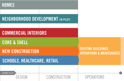 LEED Rating Systems Overview New Buildings Green Building Design & Construction Green