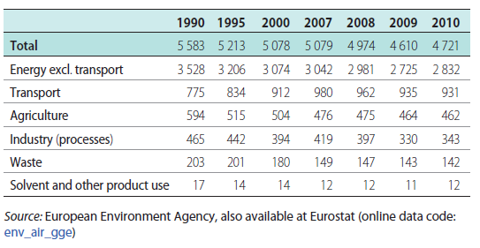 Transportens total CO 2 Greenhouse gas emissions (GHG), EU 27