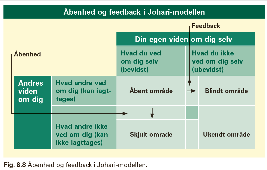 Billedresultat for ubevidst feedback
