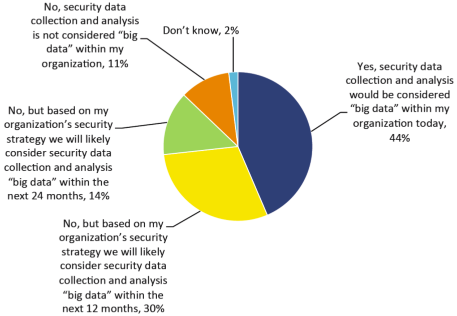 Big data sikkerhed How has the amount of data your organizaton collects to support its information security activities changed in the last 2 years?