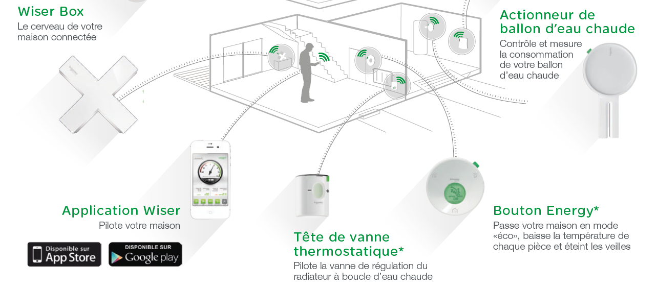 Eksempel Smart Bolig WISER Connected Nibe Heat Pump Temperature sensor Measure & command your room temperature Smart Plug Control your plugs and monitor their consumption.