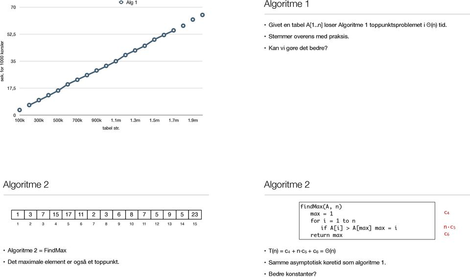 Algoritme Algoritme 9 9 0 findmax(a, n) max = for i = to n if A[i] > A[max] max = i return max c n c c Algoritme
