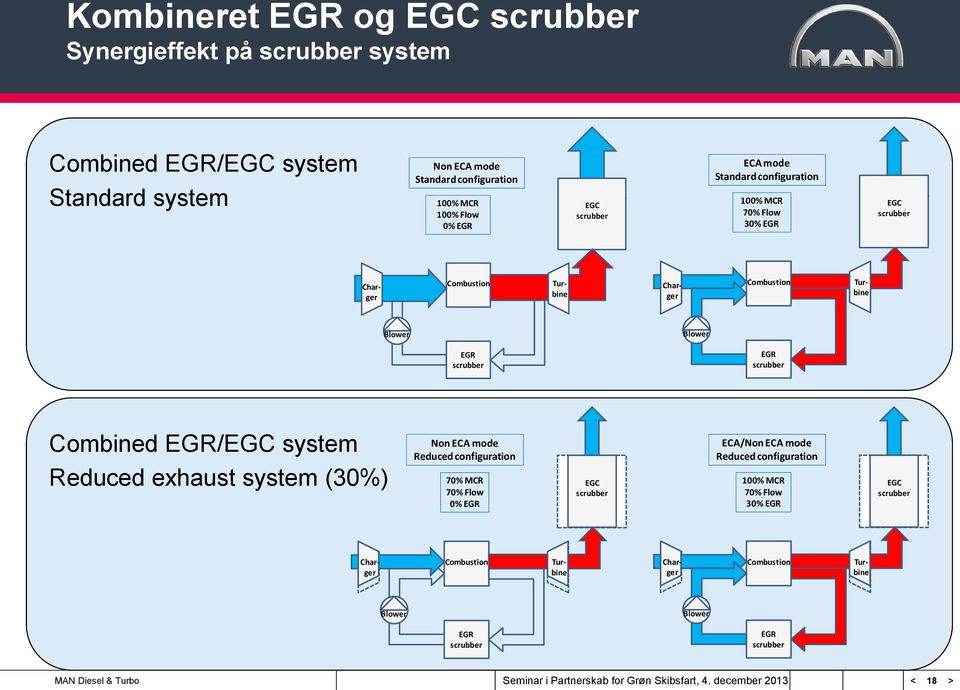 scrubber EGR scrubber Combined EGR/EGC system Reduced exhaust system (30%) Non ECA mode Reduced configuration 70% MCR 70% Flow 0% EGR EGC scrubber ECA/Non ECA