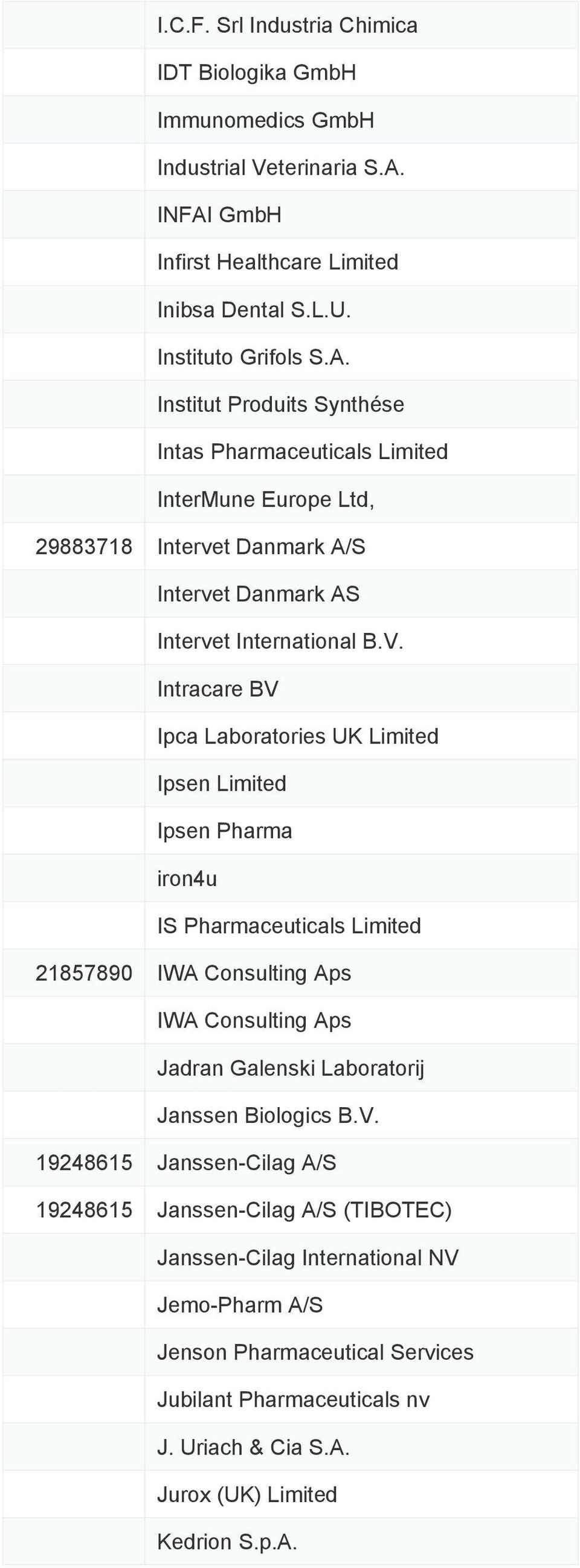 V. Intracare BV Ipca Laboratories UK Limited Ipsen Limited Ipsen Pharma iron4u IS Pharmaceuticals Limited 21857890 IWA Consulting Aps IWA Consulting Aps Jadran Galenski Laboratorij Janssen