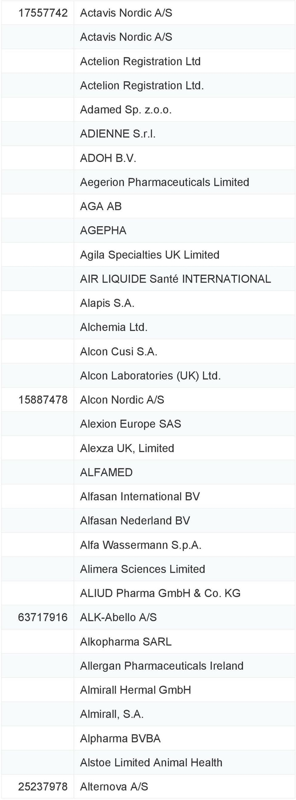 15887478 Alcon Nordic A/S Alexion Europe SAS Alexza UK, Limited ALFAMED Alfasan International BV Alfasan Nederland BV Alfa Wassermann S.p.A. Alimera Sciences Limited ALIUD Pharma GmbH & Co.