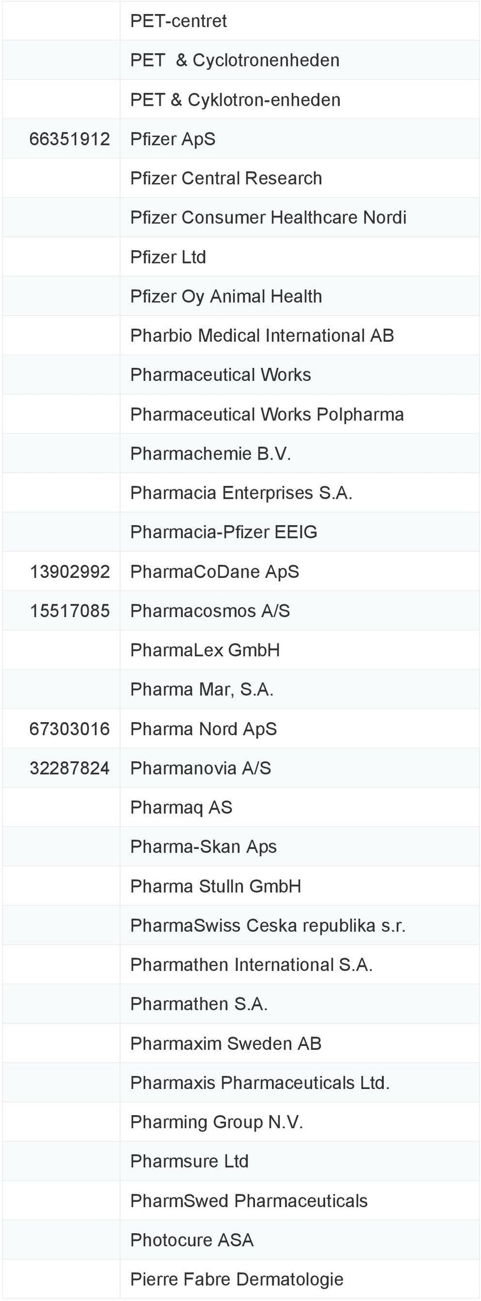 A. 67303016 Pharma Nord ApS 32287824 Pharmanovia A/S Pharmaq AS Pharma-Skan Aps Pharma Stulln GmbH PharmaSwiss Ceska republika s.r. Pharmathen International S.A. Pharmathen S.A. Pharmaxim Sweden AB Pharmaxis Pharmaceuticals Ltd.