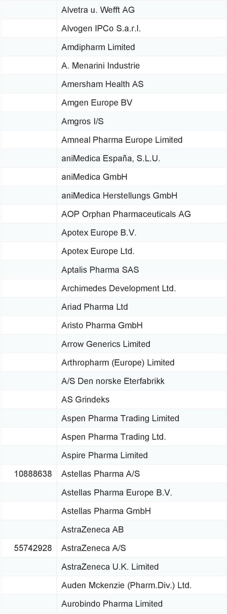 Ariad Pharma Ltd Aristo Pharma GmbH Arrow Generics Limited Arthropharm (Europe) Limited A/S Den norske Eterfabrikk AS Grindeks Aspen Pharma Trading Limited Aspen Pharma Trading Ltd.