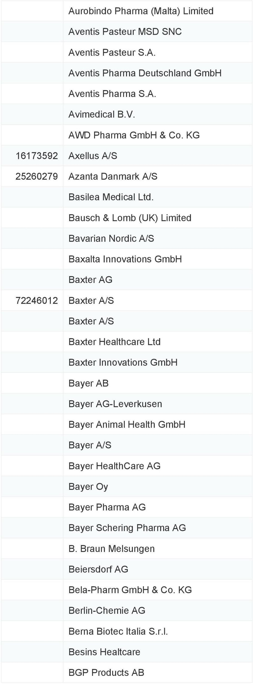 Bausch & Lomb (UK) Limited Bavarian Nordic A/S Baxalta Innovations GmbH Baxter AG 72246012 Baxter A/S Baxter A/S Baxter Healthcare Ltd Baxter Innovations GmbH Bayer