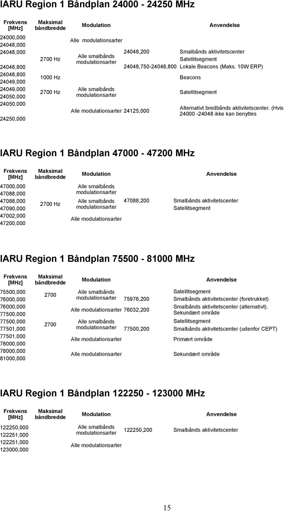 10W ERP) 24048,800 1000 Hz Beacons 24049,000 24049,000 Alle smalbånds 2700 Hz Satellitsegment modulationsarter 24050,000 24050,000 24250,000 Alle modulationsarter 24125,000 Alternativt bredbånds