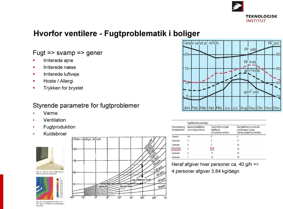 for brystet Styrende parametre for fugtproblemer Varme Ventilation