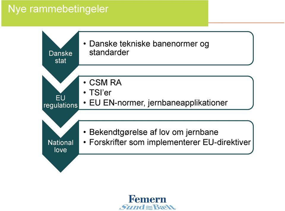 er EU EN-normer, jernbaneapplikationer National love