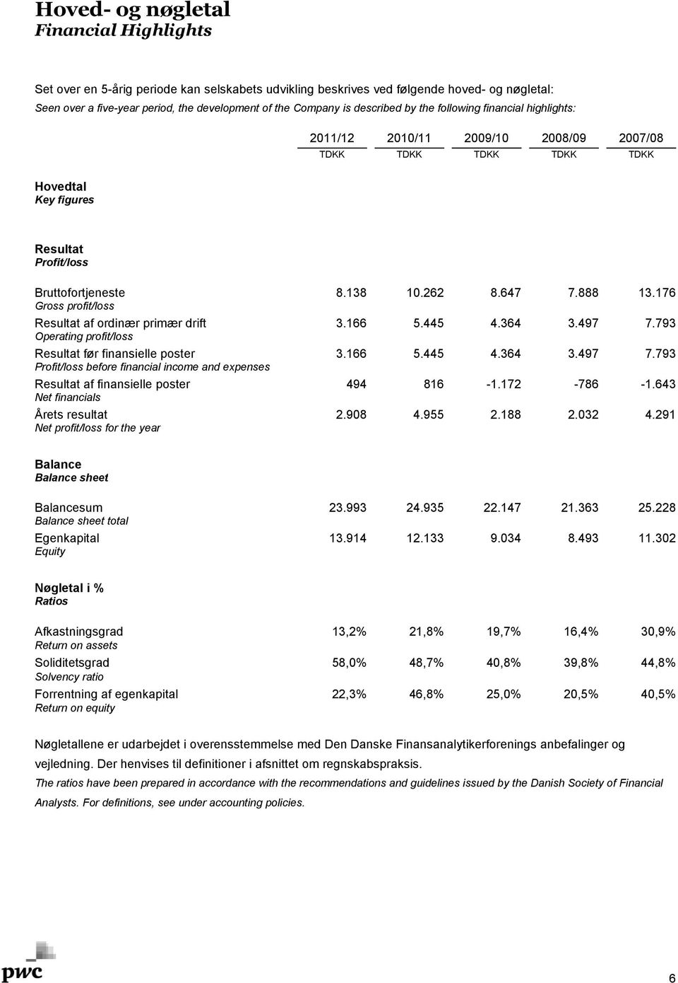 176 Gross profit/loss Resultat af ordinær primær drift 3.166 5.445 4.364 3.497 7.793 Operating profit/loss Resultat før finansielle poster 3.166 5.445 4.364 3.497 7.793 Profit/loss before financial income and expenses Resultat af finansielle poster 494 816-1.