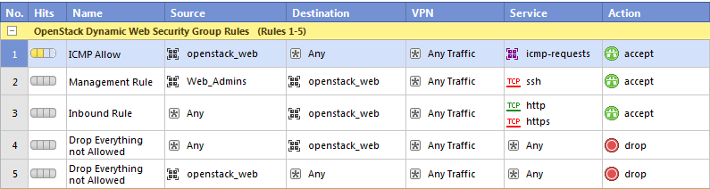 Dynamic Security Rules vsec Controller for OpenStack Security Group
